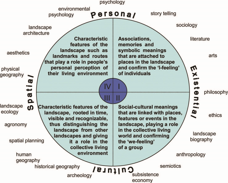 Landscape identity circle as developed by Stobbelaar and Pedroli (2011)