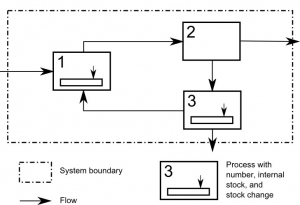 Figure 3: Example of a simple MFA flow chart (http://en.wikipedia.org/wiki/Material_flow_analysis#)