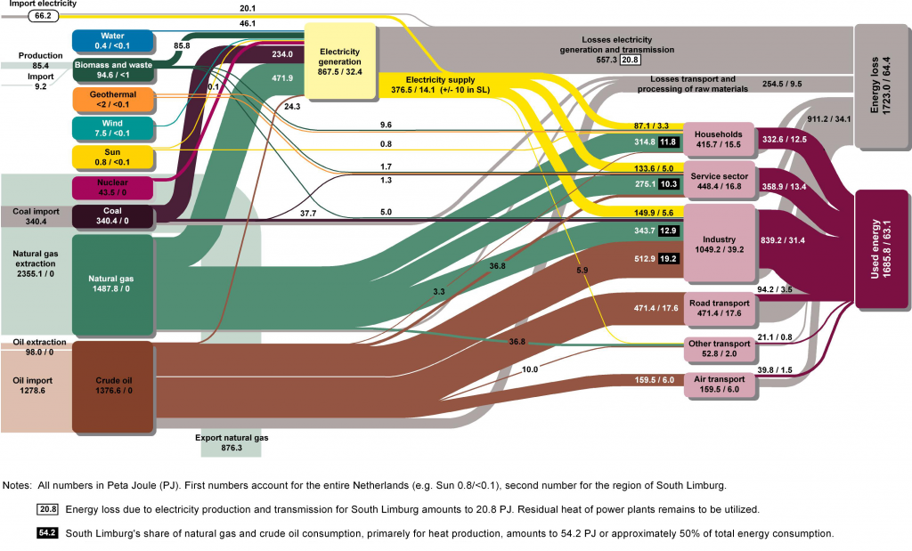 Figure 4: Sankey diagram of the energy flows in the Netherlands and South Limburg (Stremke and Koh, 2011)
