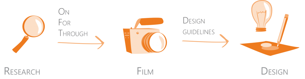 Academic film making as research and design tool