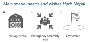 Figure 2: Main spatial needs and wishes Herb Nepal