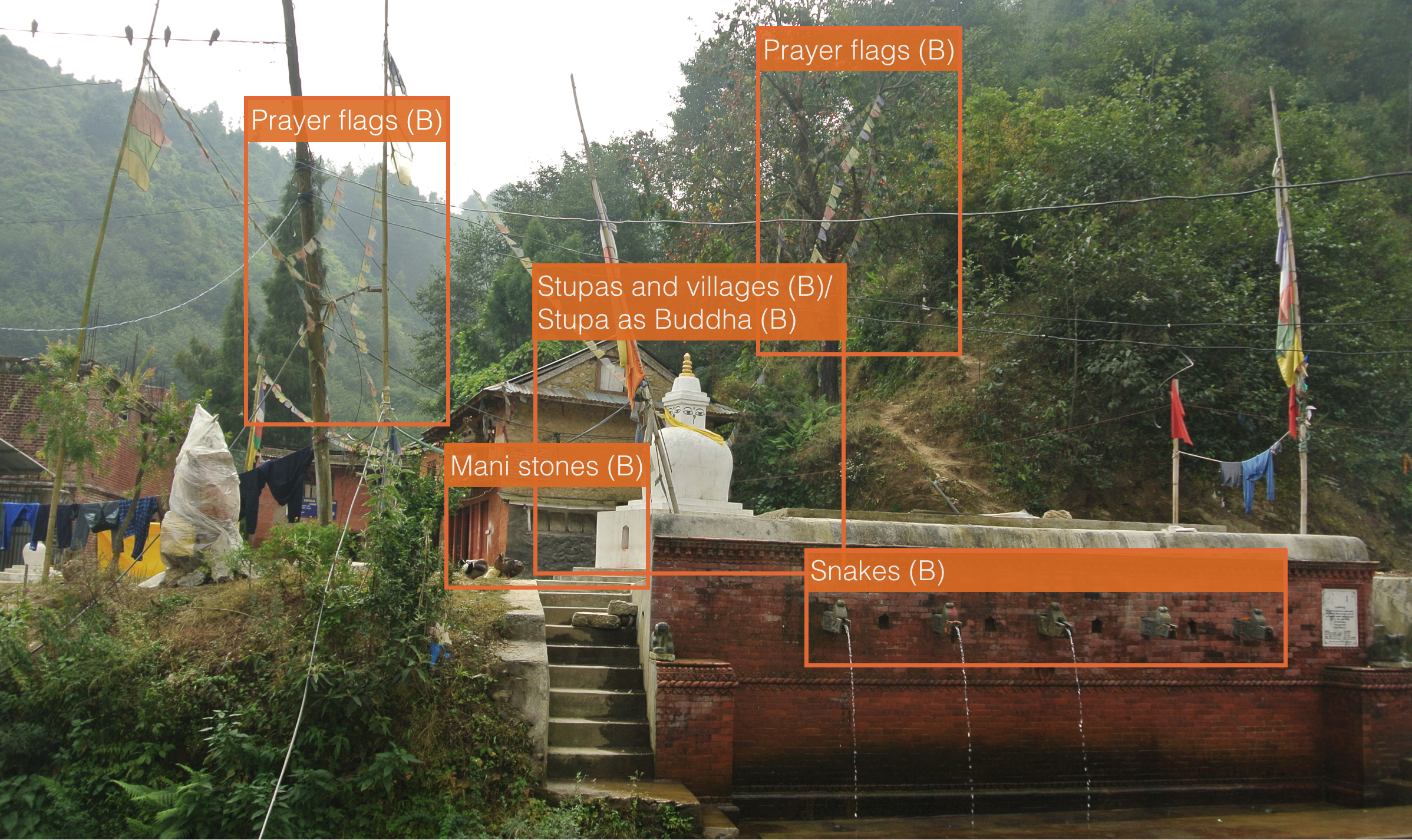 Figure 4: Fieldwork picture coded with Buddhism elements