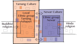 Figure 5: Influences on Tamang culture