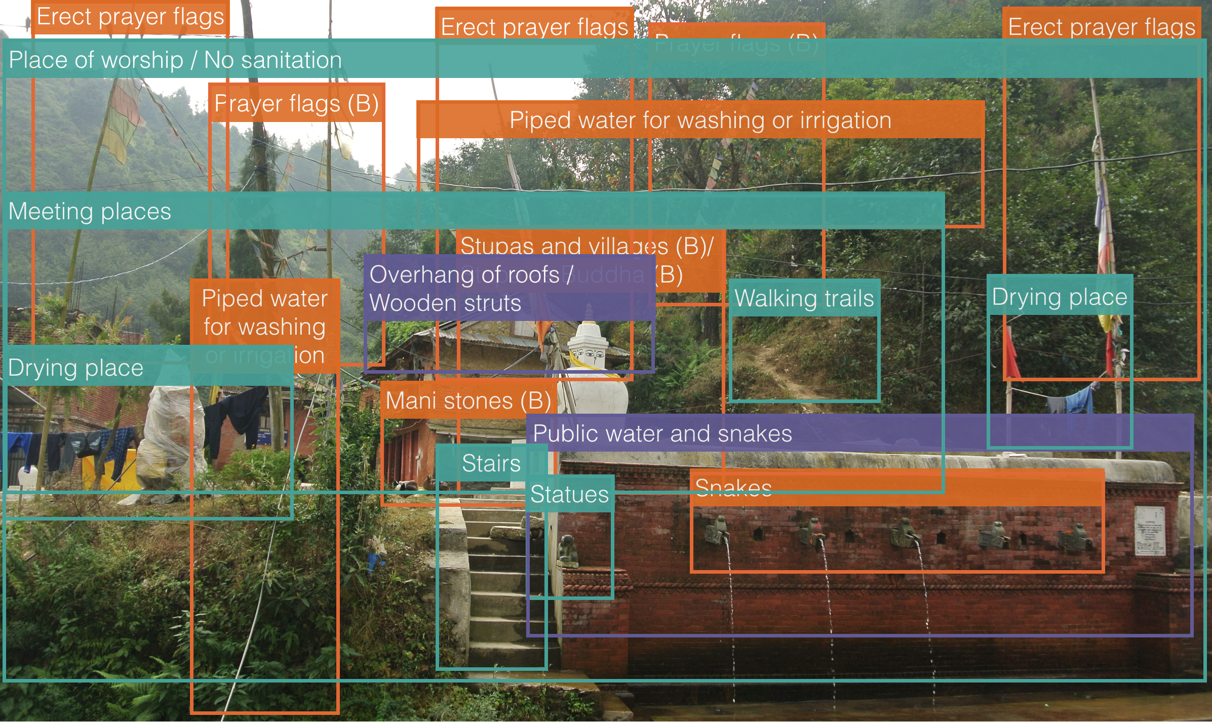 Figure 6: Example of visual content analysis with coding method. Orange = based on Tamang literature, Purple = based on Newari literature, Blue = based on local knowledge