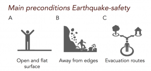Figure 9: Main preconditions Earthquake-safety